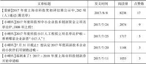 表6 上海科技阅读量排名前五的文章统计
