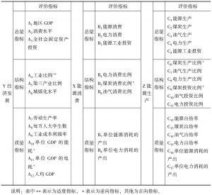 表2 能源系统与经济系统发展评价指标