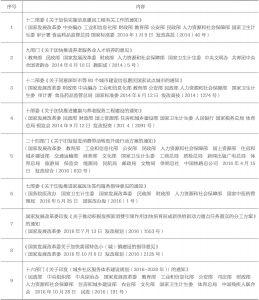 表7 跨界规范性文件