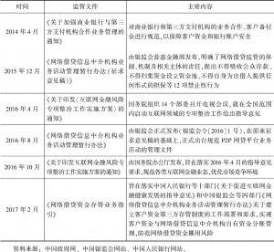 附表1-1 国内互联网金融监管主要文件及内容