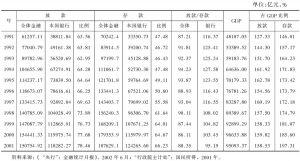 表2-1 台湾地区全体金融与银行存放款金额与GDP之比例