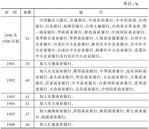 表4-1 台湾地区银行