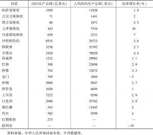 表1 中亚、西亚主要国家2015年经济发展数据