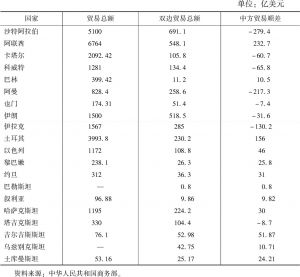 表5 2014年中国和中亚、西亚国家双边经贸往来
