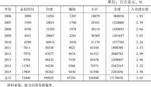 表6 中国对孟、印、缅三国出口情况