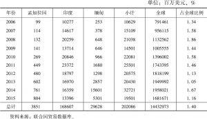 表7 中国对孟、印、缅三国进口情况