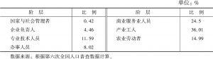 表4-22 大兴区社会阶层结构