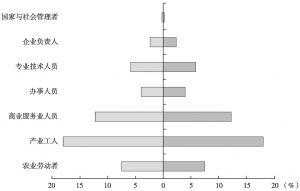 图4-22 大兴区社会阶层结构