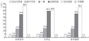 图10 广州青年对自己选择生活方式的看法