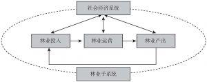 图1 林业现代化指标体系构建思路