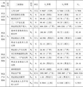 表1 云南省林业现代化评价指标体系