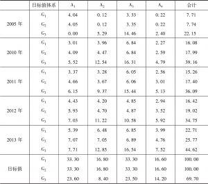 表4 云南省林业现代化指标综合指数