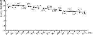 图5 台湾历年能源密集度变化趋势