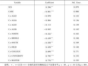 表13 核能发电占比之probit模型分析结果