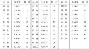 表1 2003~2014年全国各省区林业产业总产值平均区位商排名