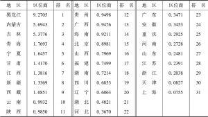表2 2003~2014年全国各省区林业产业从业人员平均区位商排名