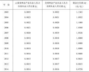 表4 2003~2014年云南省林业产业就业区位商