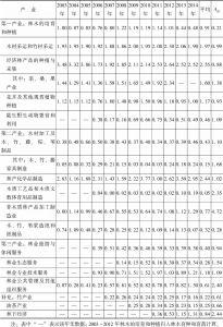 表6 2003~2014年云南省林业产业集群内各行业区位商值