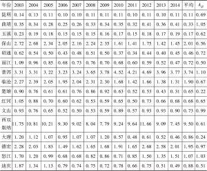 表7 2003~2014年云南省各州市林业产业产值区位商值
