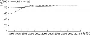 图6-8 农信社贷款占农村贷款余额的比重与农村借贷余额占存款余额的比重