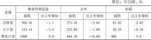表1 2016年东北三省粮食种植面积结构