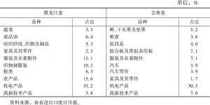 表2 黑龙江和吉林省出口重点商品占比一览
