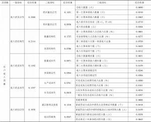 表3-2 农户收入质量评估体系指标综合权重