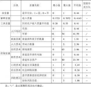 表4-1 变量的描述性统计结果