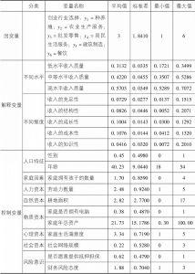 表4-8 变量的描述性统计结果