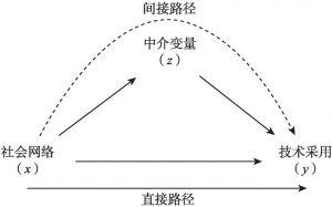 图6-1 社会网络对农户节水灌溉技术采用的影响路径
