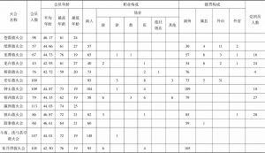 表3-1 福州救火会人员构成