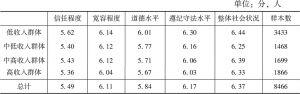表8-1-13 不同收入群体对社会状况的评价(2015)
