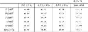 表10-1-15 北上广各收入群体社会保障拥有情况对比(2015)
