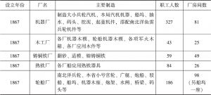 表1 江南制造局历年生产建置