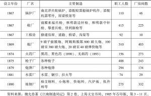 表1 江南制造局历年生产建置-续表