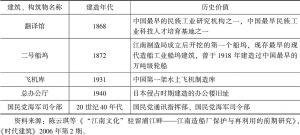 表2 江南造船厂历史建筑、构筑物