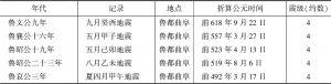 表4 《春秋》中地震记载