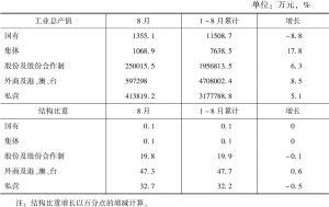 表4 2017年1~8月奉贤区工业经济指标