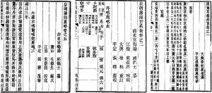 图1 祁韵士、徐松著作续成付梓的署名书影
