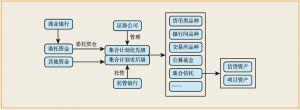 图3 分级固定收益类集合资产管理业务交易结构示意