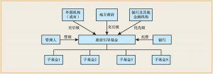 图11 政府引导基金结构化结构示意