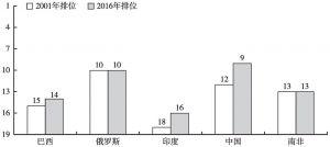 图2 2001~2016年金砖国家综合创新竞争力评价指数排位变化情况