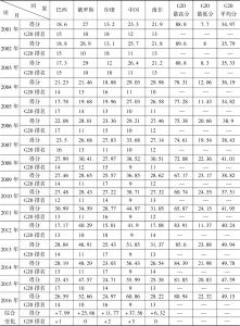 表2 2001~2016年金砖国家综合创新竞争力评价指数比较