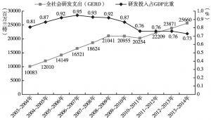 图3 2003~2014年南非科研投入变化情况