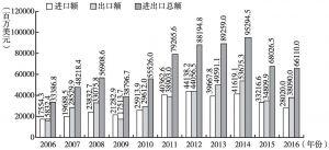 图1 2006~2016年中国与俄罗斯双边贸易额