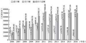 图3 2006~2016年中国与印度双边贸易额