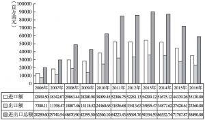 图5 2006~2016年中国与巴西双边贸易额