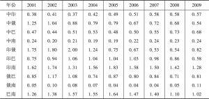 表2 金砖国家2001~2009年贸易密集度指数