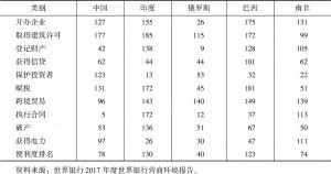 表7 金砖国家营商环境排名(2017年)