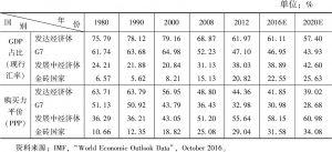 表1 世界主要经济体占全球GDP比重